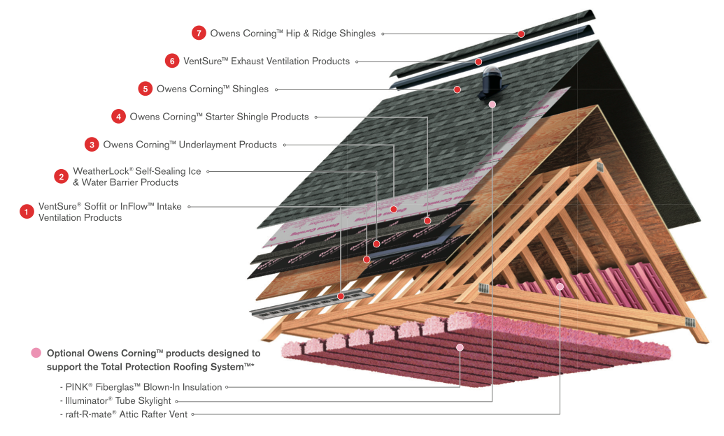 Anatomy Of A Hedrick Roof